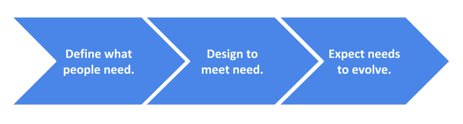 service-design-around-meeting-peoples'-needs-Exhibit-One-Lifelong-Inspiration-Technologies.png